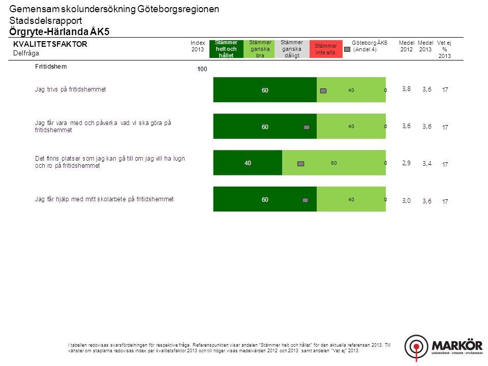 Gemensam skolundersökning Göteborgsregionen Stadsdelsrapport, Resultat uppdelat på kön Örgryte-Härlanda ÅK5 Övriga frågor