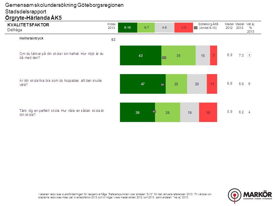 KVALITETSFAKTOR Delfråga 8-106-74-51-3 Gemensam skolundersökning Göteborgsregionen Stadsdelsrapport Örgryte-Härlanda ÅK5 Index 2013 I tabellen redovisas svarsfördelningen för respektive fråga.