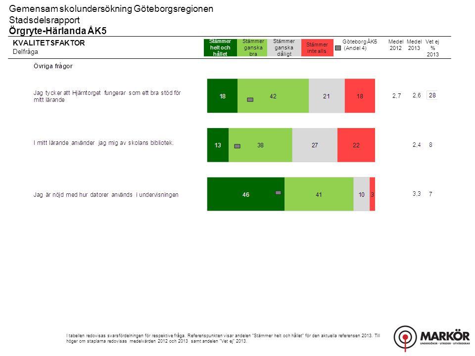 Gemensam skolundersökning Göteborgsregionen Stadsdelsrapport, Resultat uppdelat på kön Örgryte-Härlanda ÅK5