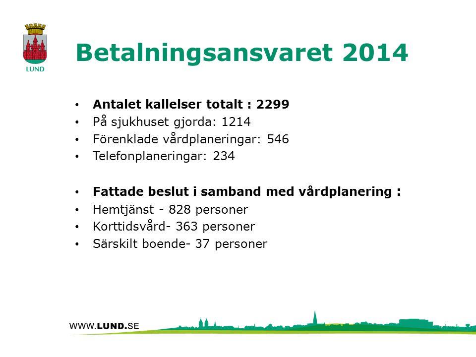 Betalningsansvaret 2014 Antalet kallelser totalt : 2299 På sjukhuset gjorda: 1214 Förenklade vårdplaneringar: 546 Telefonplaneringar: 234 Fattade besl