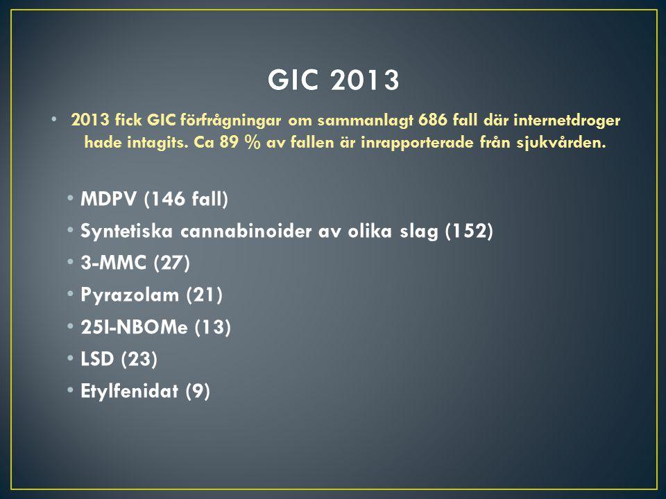2013 fick GIC förfrågningar om sammanlagt 686 fall där internetdroger hade intagits. Ca 89 % av fallen är inrapporterade från sjukvården. MDPV (146 fa