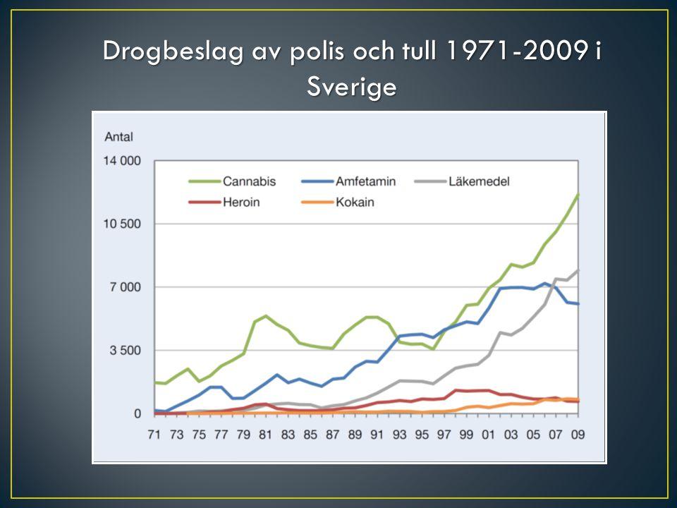 Drogbeslag av polis och tull 1971-2009 i Sverige