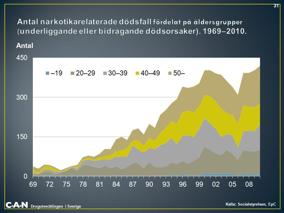 Drogutvecklingen i Sverige Antal 31 Källa: Socialstyrelsen, EpC