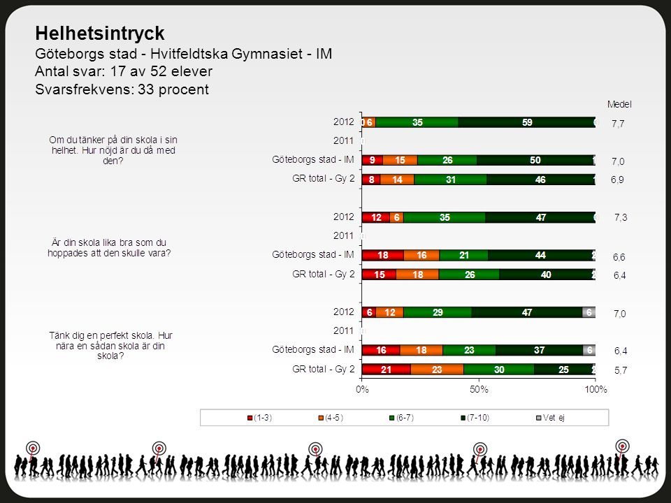 Helhetsintryck Göteborgs stad - Hvitfeldtska Gymnasiet - IM Antal svar: 17 av 52 elever Svarsfrekvens: 33 procent