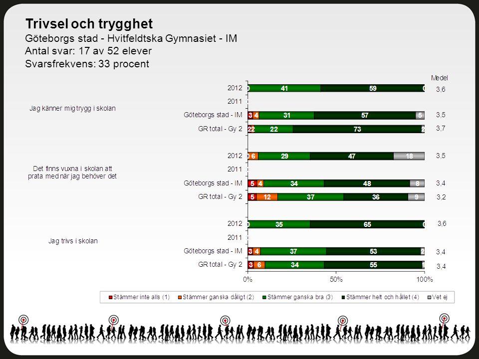 Trivsel och trygghet Göteborgs stad - Hvitfeldtska Gymnasiet - IM Antal svar: 17 av 52 elever Svarsfrekvens: 33 procent
