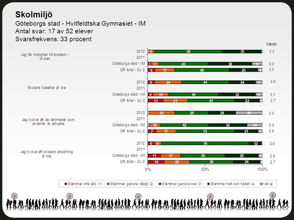 Skolmiljö Göteborgs stad - Hvitfeldtska Gymnasiet - IM Antal svar: 17 av 52 elever Svarsfrekvens: 33 procent