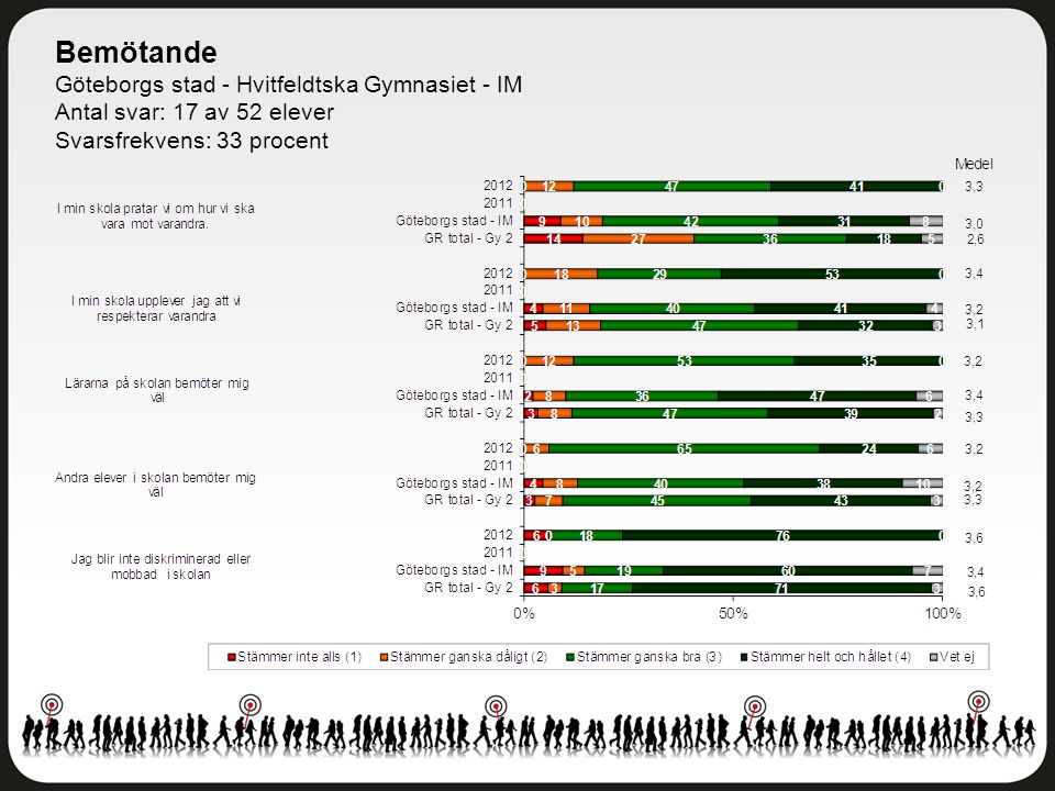 Bemötande Göteborgs stad - Hvitfeldtska Gymnasiet - IM Antal svar: 17 av 52 elever Svarsfrekvens: 33 procent