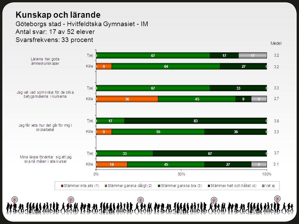 Kunskap och lärande Göteborgs stad - Hvitfeldtska Gymnasiet - IM Antal svar: 17 av 52 elever Svarsfrekvens: 33 procent