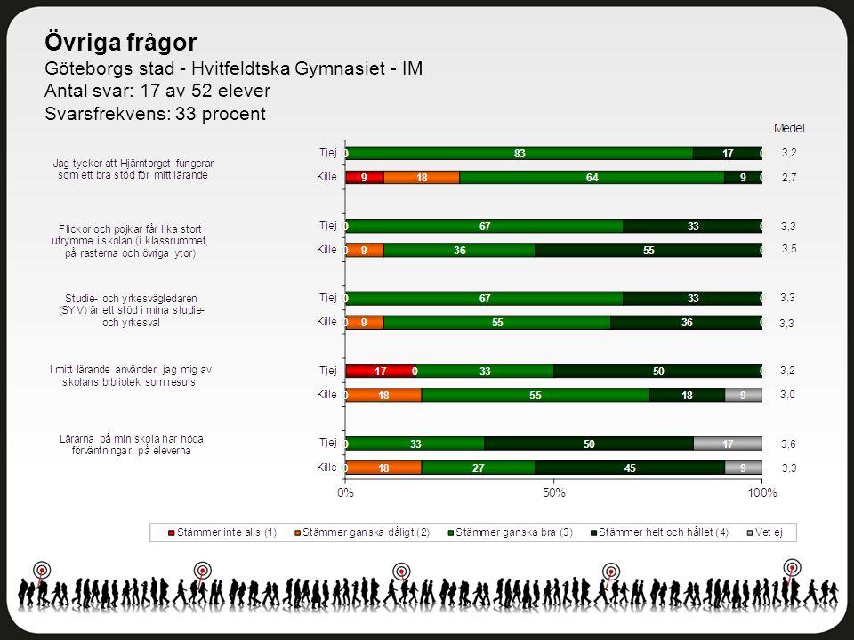 Övriga frågor Göteborgs stad - Hvitfeldtska Gymnasiet - IM Antal svar: 17 av 52 elever Svarsfrekvens: 33 procent