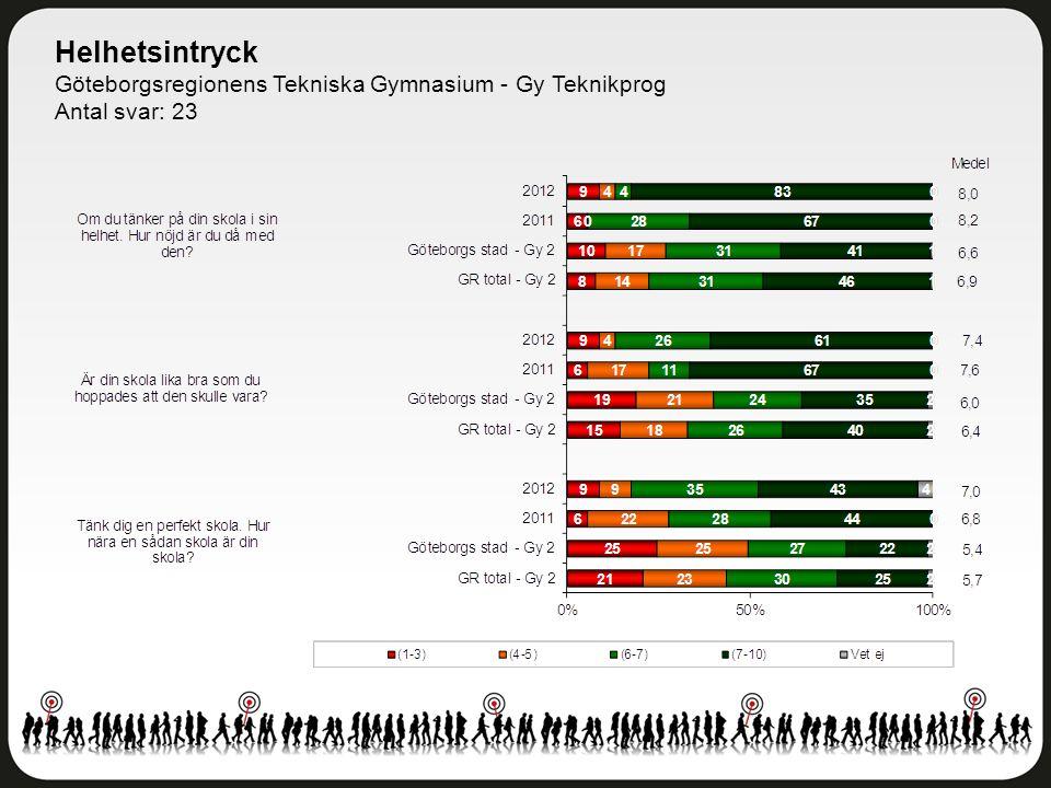 Helhetsintryck Göteborgsregionens Tekniska Gymnasium - Gy Teknikprog Antal svar: 23