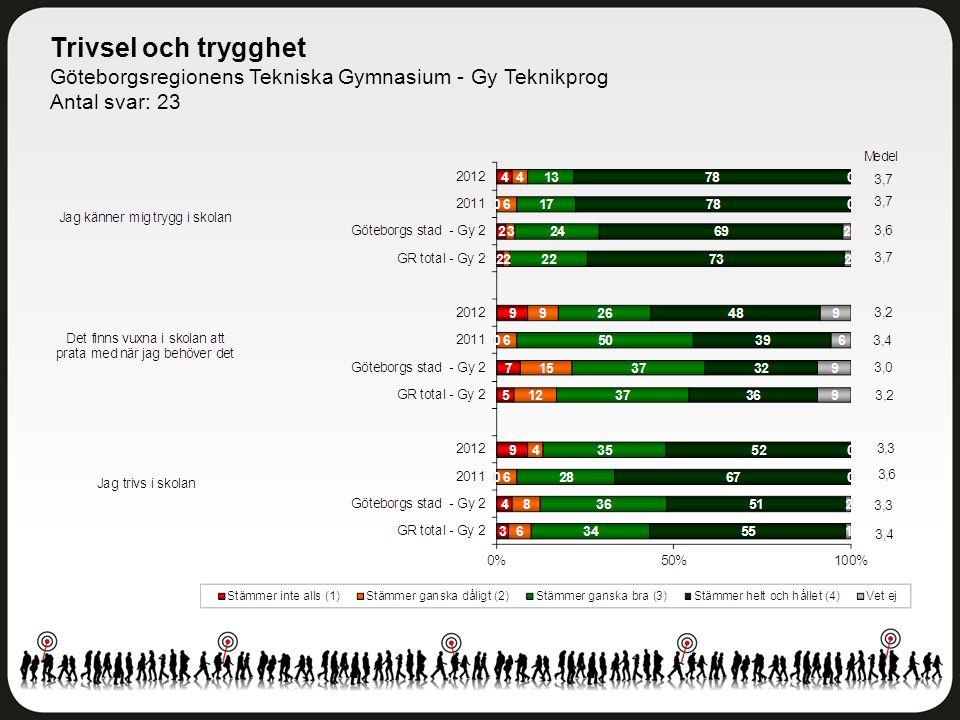 Trivsel och trygghet Göteborgsregionens Tekniska Gymnasium - Gy Teknikprog Antal svar: 23