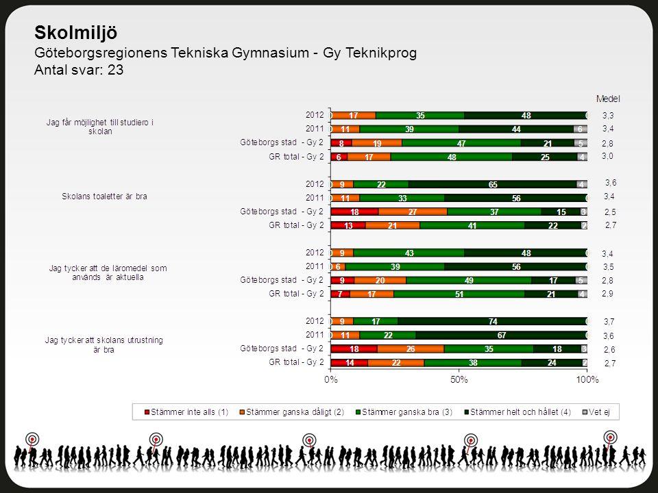 Skolmiljö Göteborgsregionens Tekniska Gymnasium - Gy Teknikprog Antal svar: 23