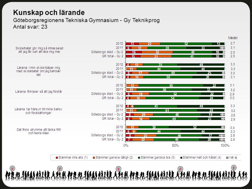 Kunskap och lärande Göteborgsregionens Tekniska Gymnasium - Gy Teknikprog Antal svar: 23