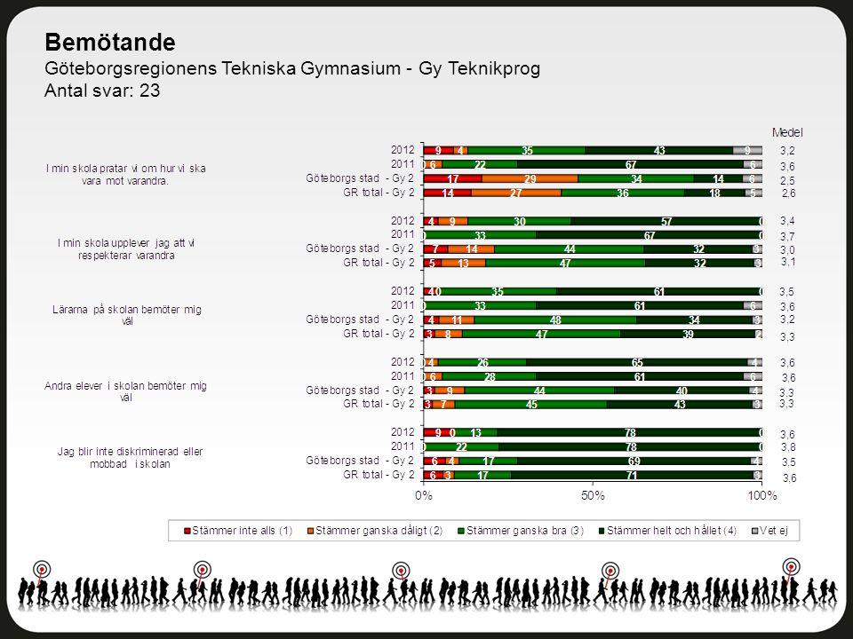 Bemötande Göteborgsregionens Tekniska Gymnasium - Gy Teknikprog Antal svar: 23
