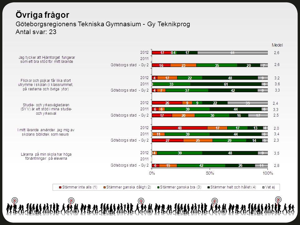 Övriga frågor Göteborgsregionens Tekniska Gymnasium - Gy Teknikprog Antal svar: 23