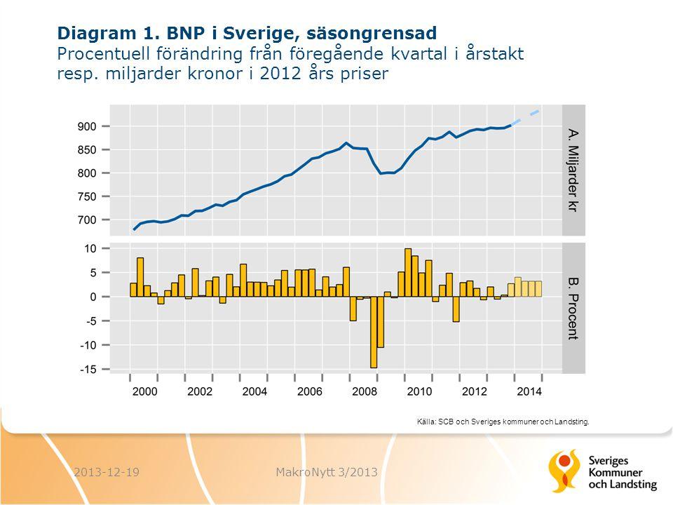 Diagram 1. BNP i Sverige, säsongrensad Procentuell förändring från föregående kvartal i årstakt resp. miljarder kronor i 2012 års priser Källa: SCB oc