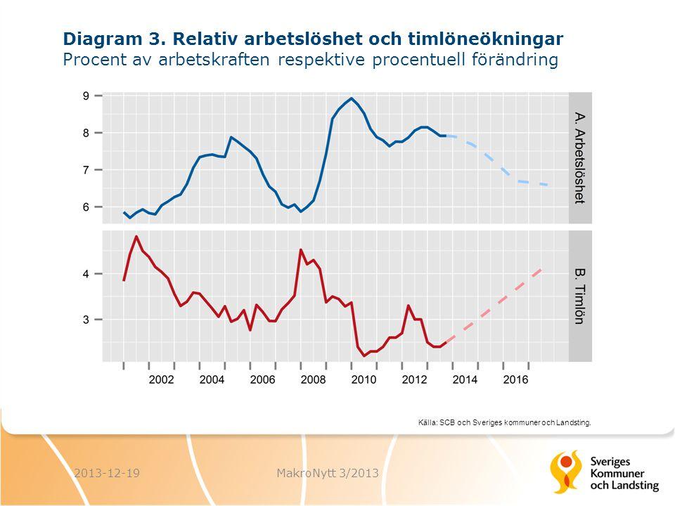 Källa: SCB och Sveriges kommuner och Landsting. 2013-12-19MakroNytt 3/2013 Diagram 3.