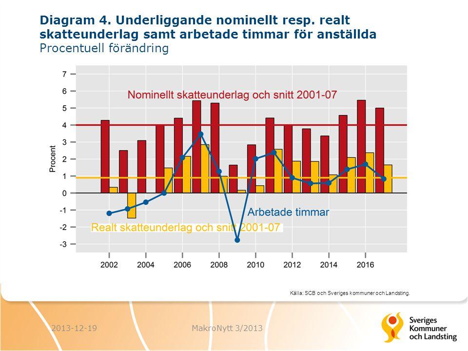 Källa: SCB och Sveriges kommuner och Landsting. 2013-12-19MakroNytt 3/2013 Diagram 4. Underliggande nominellt resp. realt skatteunderlag samt arbetade