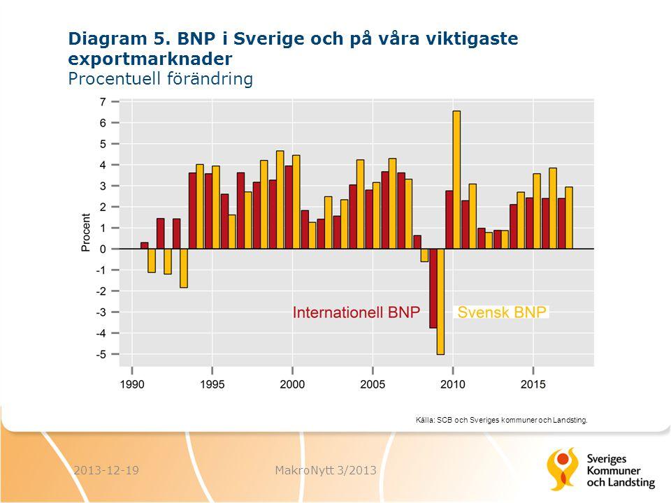 Källa: SCB och Sveriges kommuner och Landsting. 2013-12-19MakroNytt 3/2013 Diagram 5. BNP i Sverige och på våra viktigaste exportmarknader Procentuell