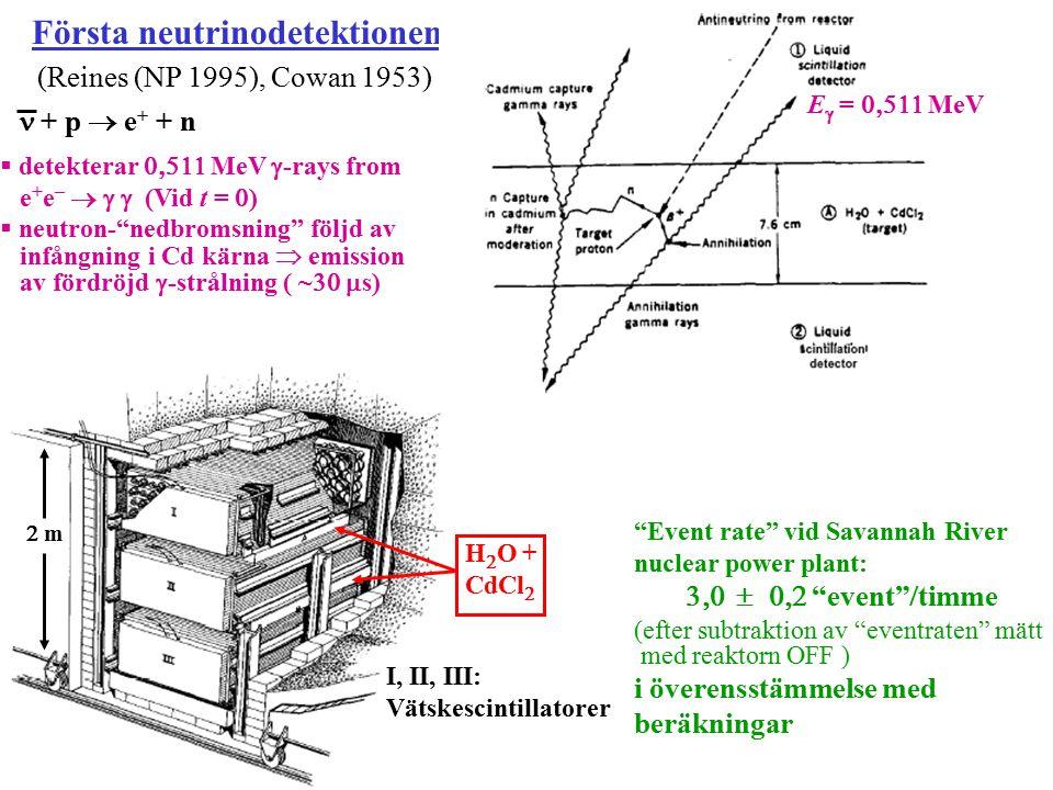 Första neutrinodetektionen (Reines (NP 1995), Cowan 1953) + p  e + + n  detekterar  MeV  -rays from e + e –   (Vid t =  ) E  =  Me