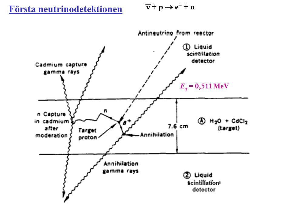 Första neutrinodetektionen + p  e + + n E  =  MeV