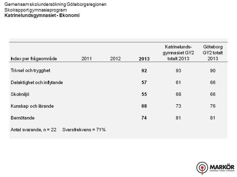 Gemensam skolundersökning Göteborgsregionen Skolrapport gymnasieprogram Katrinelundsgymnasiet - Ekonomi