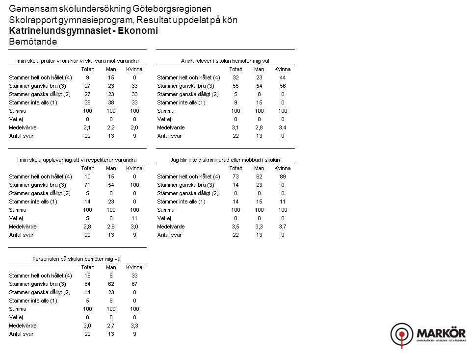 Gemensam skolundersökning Göteborgsregionen Skolrapport gymnasieprogram, Resultat uppdelat på kön Katrinelundsgymnasiet - Ekonomi Bemötande