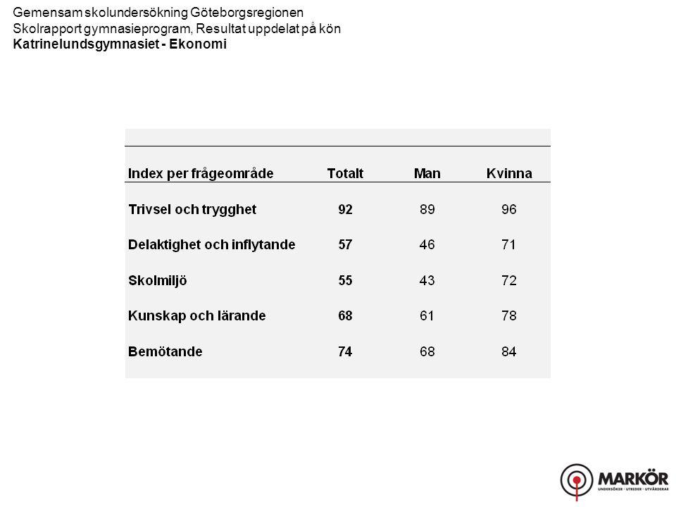 Gemensam skolundersökning Göteborgsregionen Skolrapport gymnasieprogram, Resultat uppdelat på kön Katrinelundsgymnasiet - Ekonomi