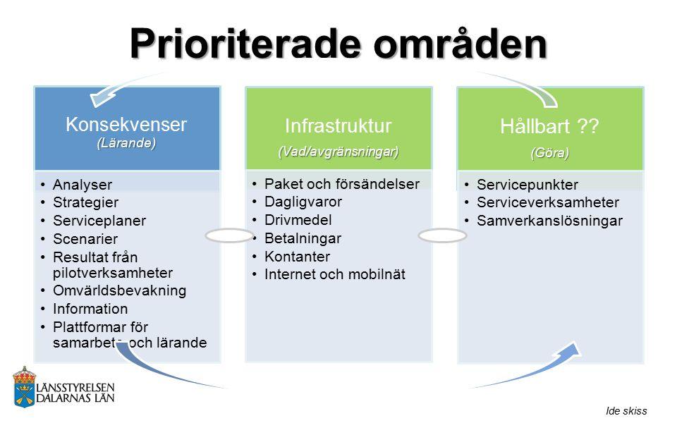 Prioriterade områden Konsekvenser(Lärande) Analyser Strategier Serviceplaner Scenarier Resultat från pilotverksamheter Omvärldsbevakning Information P