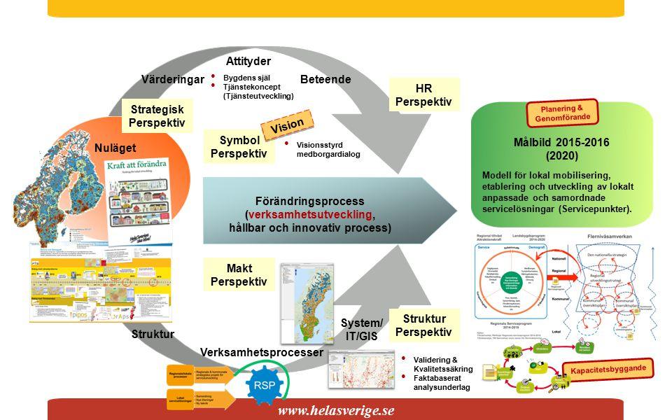 www.helasverige.se Nuläget Målbild 2015-2016 (2020) Strategisk Perspektiv Förändringsprocess (verksamhetsutveckling, hållbar och innovativ process) Vä