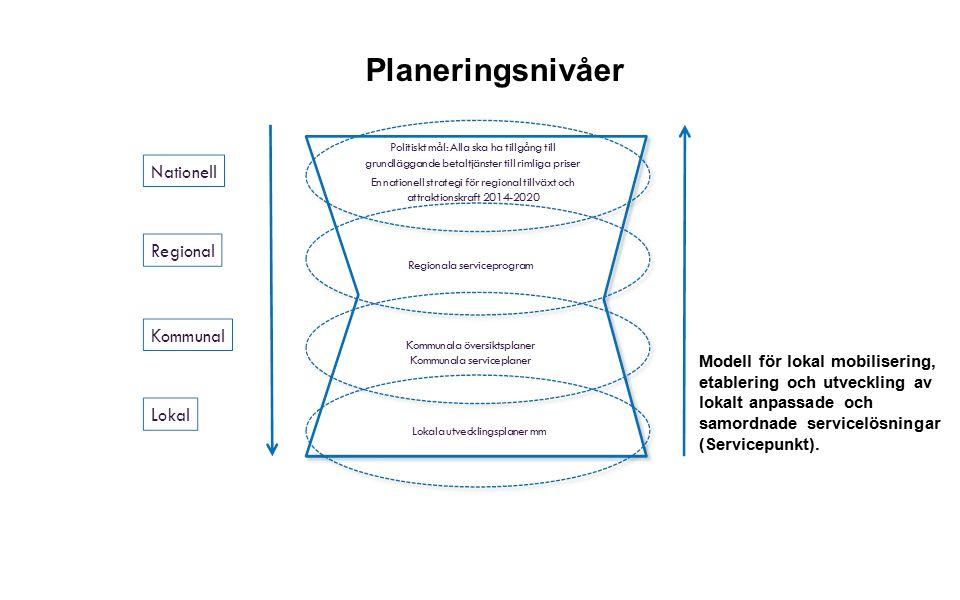 Planeringsnivåer Modell för lokal mobilisering, etablering och utveckling av lokalt anpassade och samordnade servicelösningar (Servicepunkt).