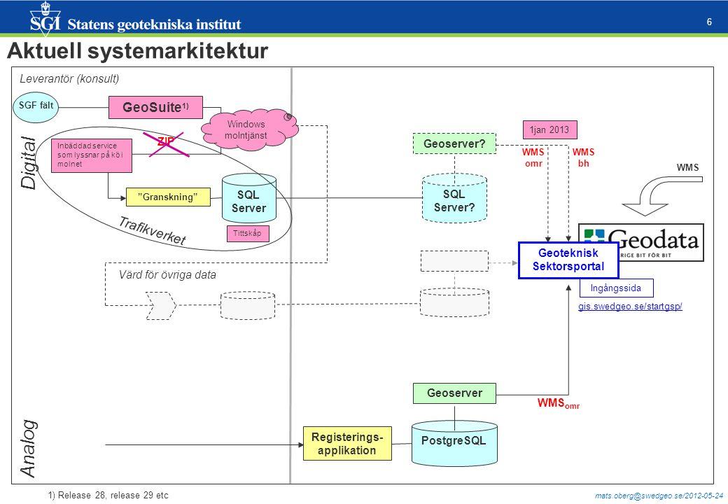 "mats.oberg@swedgeo.se/2012-05-24 6 Aktuell systemarkitektur ZIP GeoSuite 1) ""Granskning"" SGF fält SQL Server Trafikverket SQL Server? Geoserver? Postg"
