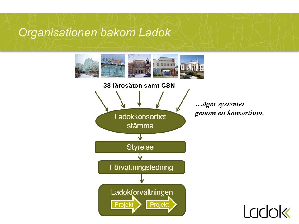 Organisationen bakom Ladok Ladokförvaltningen Ladokkonsortiet stämma 38 lärosäten samt CSN Styrelse Förvaltningsledning Projekt …äger systemet genom e