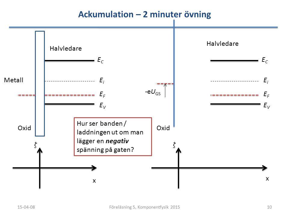 Ackumulation – 2 minuter övning 15-04-0810Föreläsning 5, Komponentfysik 2015 ECEC EVEV x  EFEF EiEi Metall Oxid Halvledare ECEC EVEV x  EFEF EiEi Ox