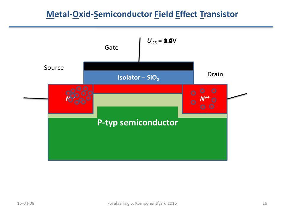 P-typ semiconductor Metal-Oxid-Semiconductor Field Effect Transistor 15-04-0816Föreläsning 5, Komponentfysik 2015 N ++ Source Drain Gate U GS = 0.2VU
