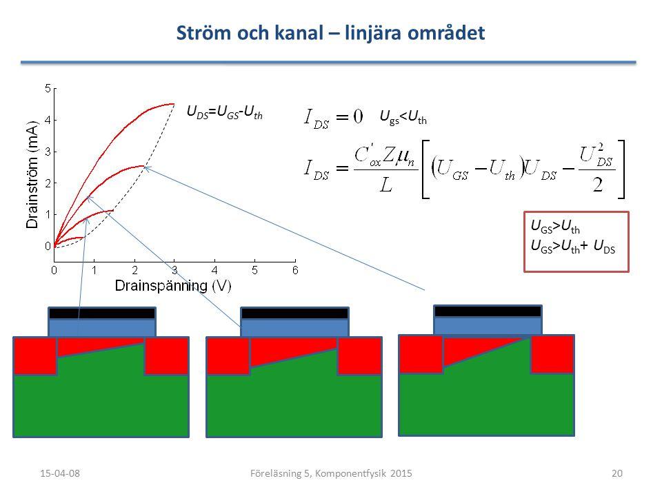 Ström och kanal – linjära området 15-04-0820Föreläsning 5, Komponentfysik 2015 U DS =U GS -U th U gs <U th U GS >U th U GS >U th + U DS