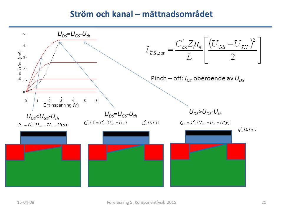 Ström och kanal – mättnadsområdet 15-04-0821Föreläsning 5, Komponentfysik 2015 U DS =U GS -U th U DS <U GS -U th U DS >U GS -U th U DS =U GS -U th Pinch – off: I DS oberoende av U DS