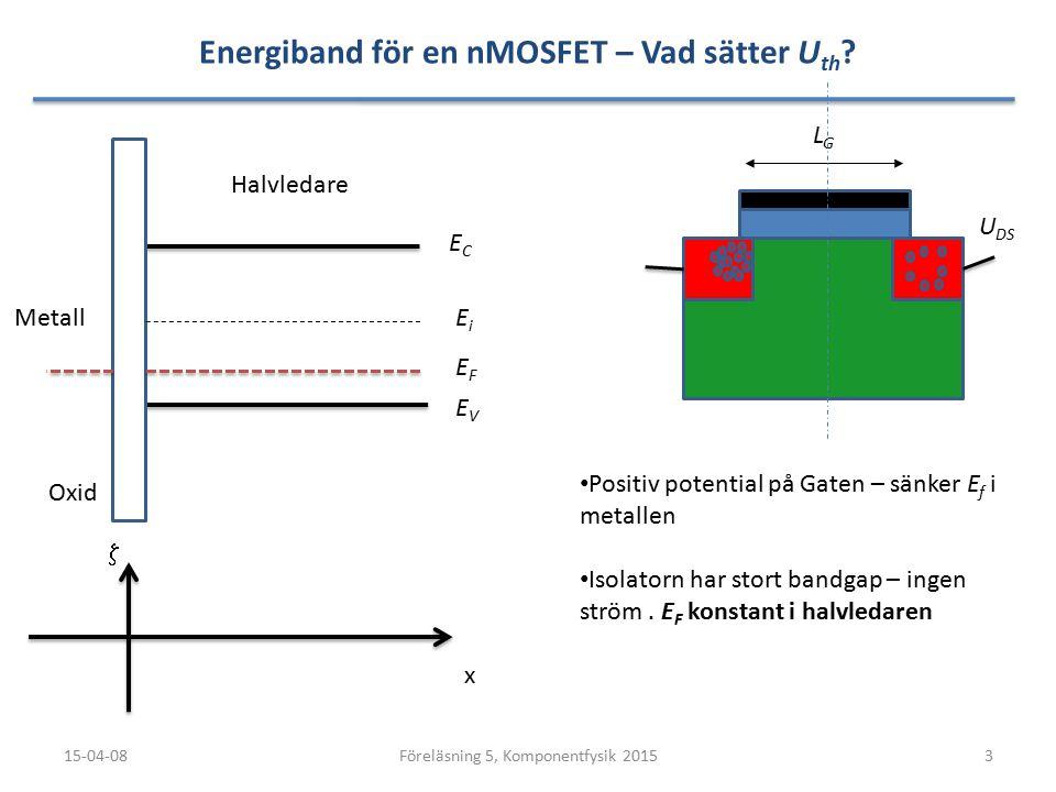 Plattkondensator - Fälteffekt 15-04-0814Föreläsning 5, Komponentfysik 2015 P-typ halvledare U gs =0V Metall + + + + + + + + + + + + + U gs =1V U gs =2V + + + + + + + + + + + + + U gs =3V + + + + + + + + + + + + + Joniserade acceptoratomer (N A ) Elektroner Hål