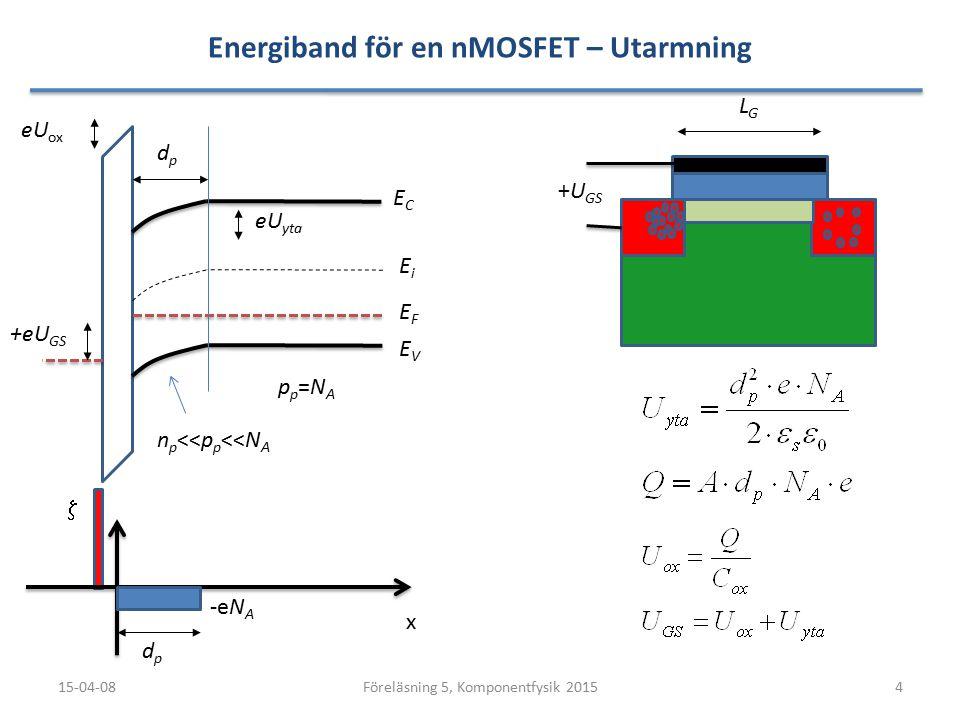 Energiband för en nMOSFET – Utarmning 15-04-084Föreläsning 5, Komponentfysik 2015 LGLG ECEC EVEV x  EFEF EiEi dpdp dpdp eU yta -eN A +eU GS n p <<p p <<N A pp=NApp=NA +U GS eU ox