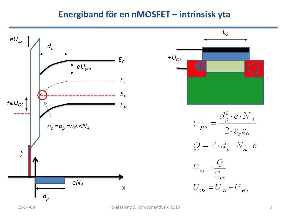 Energiband för en nMOSFET – intrinsisk yta 15-04-085Föreläsning 5, Komponentfysik 2015 LGLG ECEC EVEV x  EFEF EiEi dpdp dpdp eU yta -eN A +eU GS +U GS n p =p p =n i <<N A eU ox