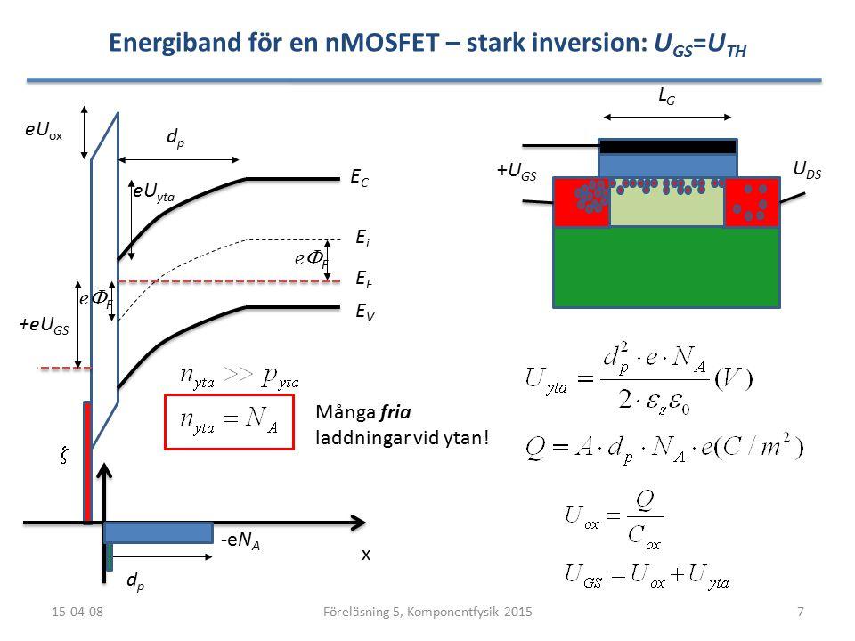 Energiband för en nMOSFET – stark inversion: U GS =U TH 15-04-087Föreläsning 5, Komponentfysik 2015 LGLG U DS ECEC EVEV x  EFEF EiEi dpdp dpdp eU yta -eN A +eU GS +U GS Många fria laddningar vid ytan.