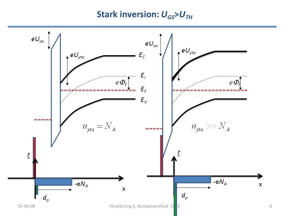 Beräkning av ström – nMOS: Lång kanal (L g >1µm) 15-04-0819Föreläsning 5, Komponentfysik 2015 U DS U GS 0<U cs (y)<U DS y Oxid Kanal U DS U GS Lös med: