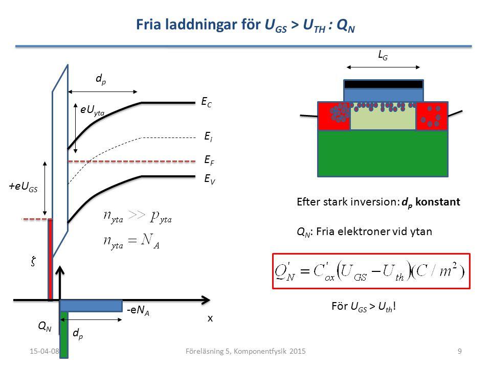 Fria laddningar för U GS > U TH : Q N 15-04-089Föreläsning 5, Komponentfysik 2015 LGLG ECEC EVEV x  EFEF EiEi dpdp dpdp eU yta -eN A +eU GS QNQN Efter stark inversion: d p konstant Q N : Fria elektroner vid ytan För U GS > U th !