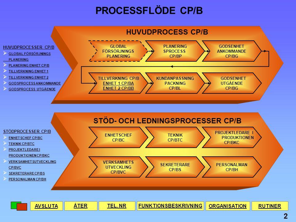 PLANERING SPROCESS CP/BP GODSENHET ANKOMMANDE CP/BG TILLVERKNING CP/B ENHET 1 CP/BA ENHET 2 CP/BB KUNDANPASSNING PACKNING CP/BL STÖD- OCH LEDNINGSPROCESSER CP/B ENHETSCHEF CP/BC TEKNIK CP/BTC VERKSAMHETS UTVECKLING CP/BVC SEKRETERARE CP/BS PERSONALMAN CP/BH GLOBAL FÖRSÖRJNINGS PLANERING GODSENHET UTGÅENDE CP/BG HUVUDPROCESS CP/B PROJEKTLEDARE I PRODUKTIONEN CP/BKC HUVUDPROCESSER CP/B  GLOBAL FÖRSÖRJNINGS GLOBAL FÖRSÖRJNINGS PLANERING  PLANERING ENHET CP/B PLANERING ENHET CP/B  TILLVERKNING ENHET 1 TILLVERKNING ENHET 1  TILLVERKNING ENHET 2 TILLVERKNING ENHET 2  GODSPROCESS ANKOMMANDE GODSPROCESS ANKOMMANDE  GODSPROCESS UTGÅENDE GODSPROCESS UTGÅENDE STÖDPROCESSER CP/B  ENHETSCHEF CP/BC ENHETSCHEF CP/BC  TEKNIK CP/BTC TEKNIK CP/BTC  PROJEKTLEDARE I PROJEKTLEDARE I PRODUKTIONEN CP/BKC  VERKSAMHETSUTVECKLING VERKSAMHETSUTVECKLING CP/BVC  SEKRETERARE CP/BS SEKRETERARE CP/BS  PERSONALMAN CP/BH PERSONALMAN CP/BH AVSLUTAÅTER PROCESSFLÖDE CP/B TEL.