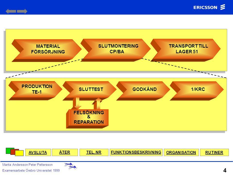 KUNDANPASSNIN G PACKNING MATERIAL FÖRSÖRJNING TRANSPORT TILL LAGER 51 T-ENHET 1 CP/BAC PLANERING CP/BPC AVSLUTA Marita Andersson Peter Pettersson Exam