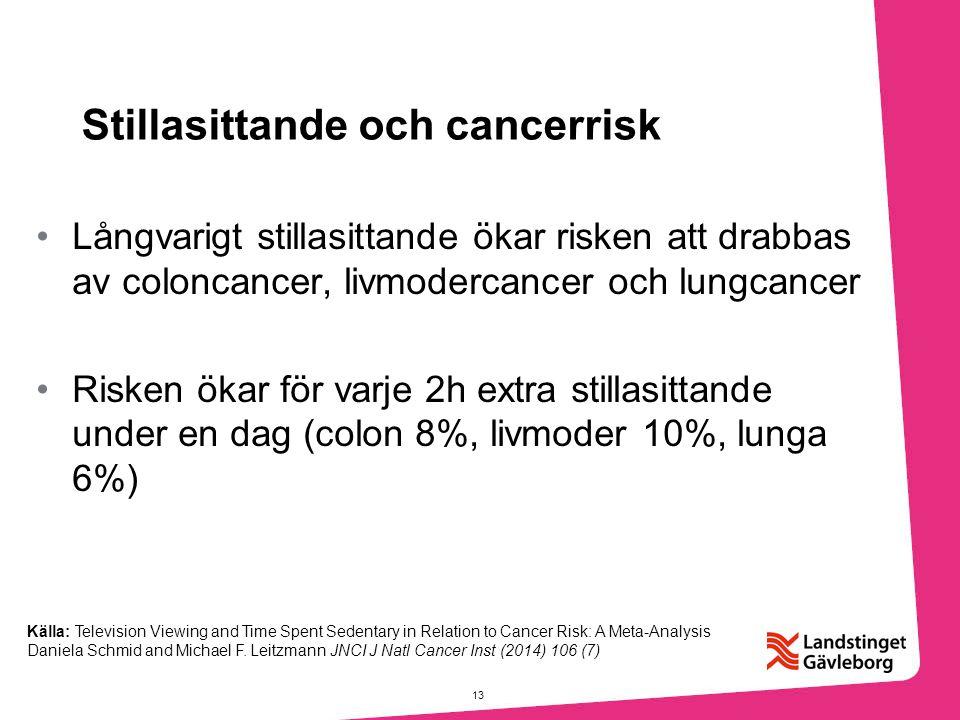 Stillasittande och cancerrisk Långvarigt stillasittande ökar risken att drabbas av coloncancer, livmodercancer och lungcancer Risken ökar för varje 2h