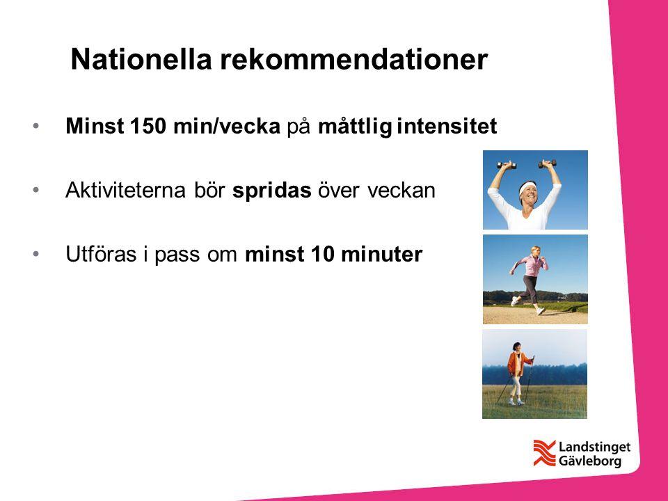 Nationella rekommendationer Minst 150 min/vecka på måttlig intensitet Aktiviteterna bör spridas över veckan Utföras i pass om minst 10 minuter