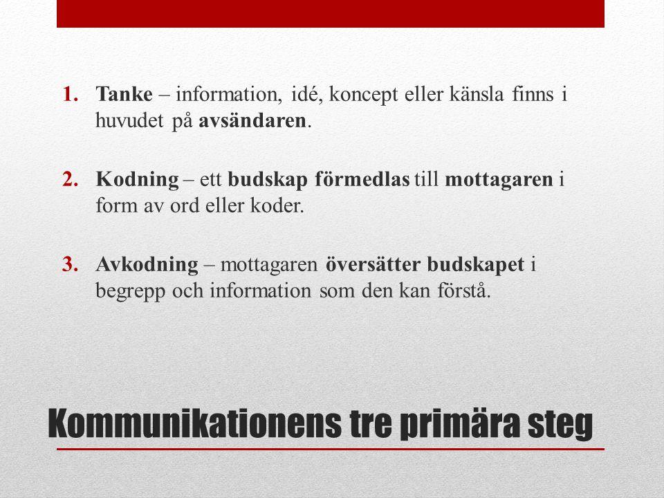 Kommunikationens tre primära steg 1.Tanke – information, idé, koncept eller känsla finns i huvudet på avsändaren. 2.Kodning – ett budskap förmedlas ti