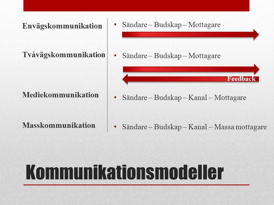 Kommunikationsmodeller Sändare – Budskap – Mottagare Sändare – Budskap – Kanal – Mottagare Sändare – Budskap – Kanal – Massa mottagare Envägskommunika
