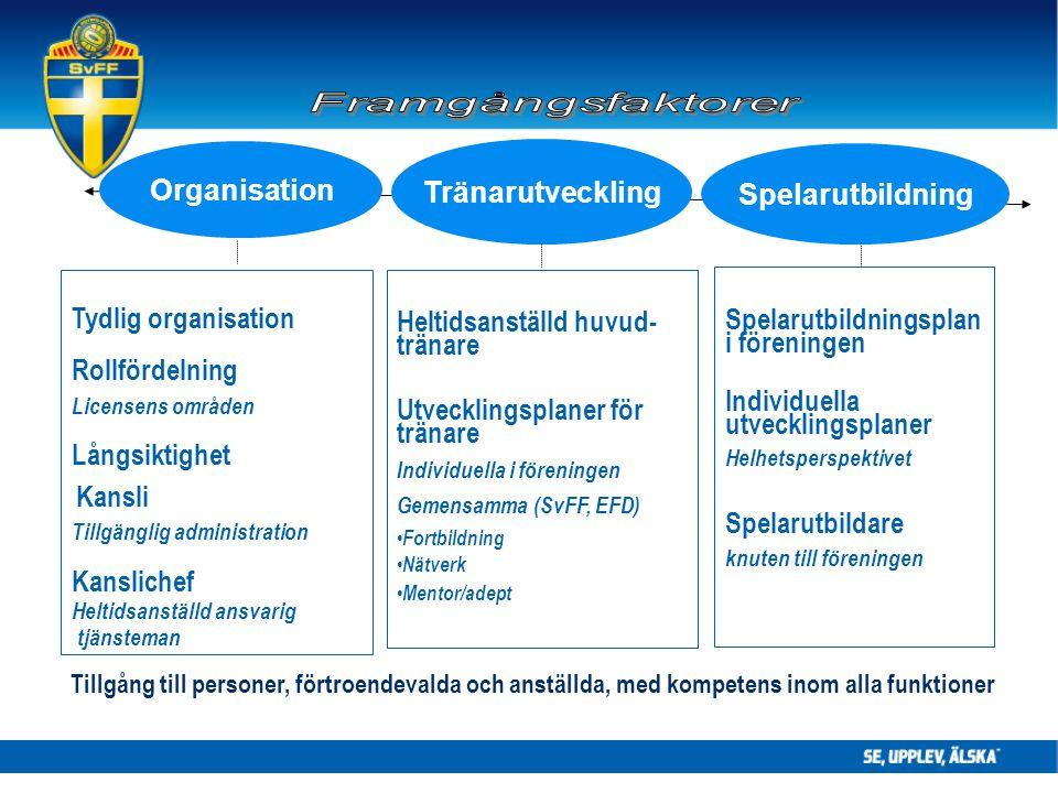 Organisation Tränarutveckling Spelarutbildning Tydlig organisation Rollfördelning Licensens områden Långsiktighet Kansli Tillgänglig administration Kanslichef Heltidsanställd ansvarig tjänsteman Heltidsanställd huvud- tränare Utvecklingsplaner för tränare Individuella i föreningen Gemensamma (SvFF, EFD) Fortbildning Nätverk Mentor/adept Spelarutbildningsplan i föreningen Individuella utvecklingsplaner Helhetsperspektivet Spelarutbildare knuten till föreningen Tillgång till personer, förtroendevalda och anställda, med kompetens inom alla funktioner